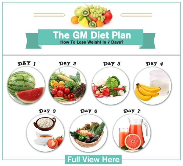 Giảm 7 kg trong 7 ngày nhẹ nhàng nhờ chế độ ăn kiêng General Motor Diet